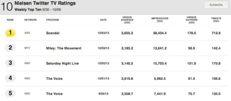 Top 5 US Twitter TV Ratings 30/09 - 6/10/2013